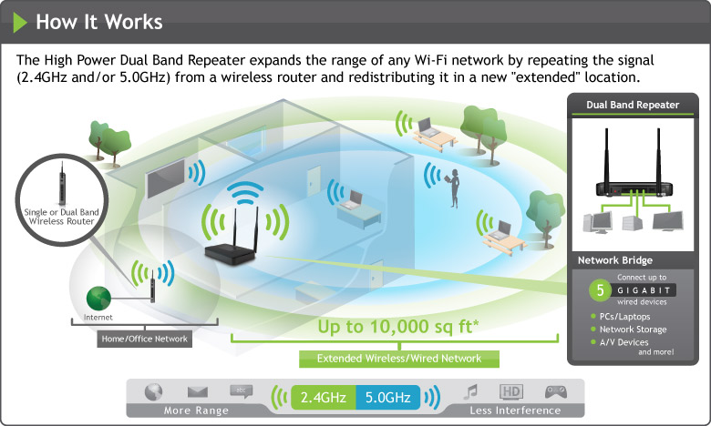 Amped SR20000G wi-fi repeater diagram